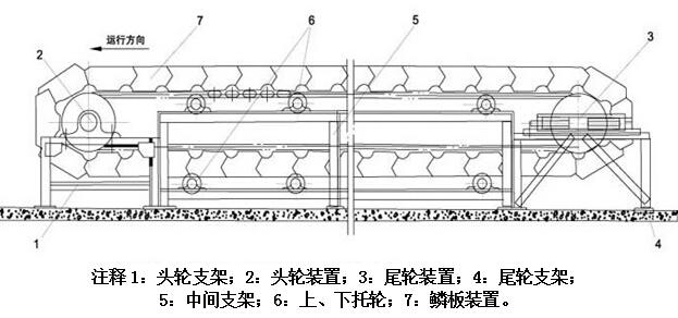 鳞板输送机外形结构示意图